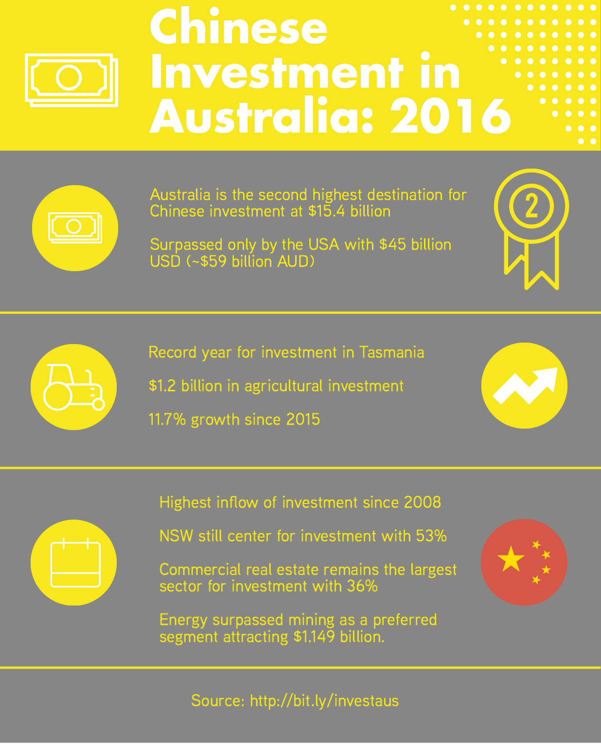 how to get chinese investment for australian startup